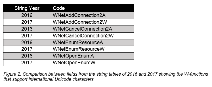 Figure 2: Comparison between fields from the string tables of 2016 and 2017 showing the W-functions that support international Unicode characters